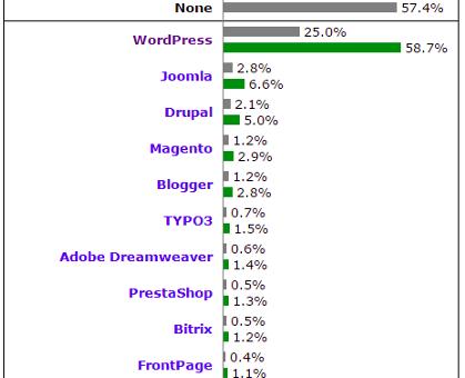 Wordpress Mendominasi 58% Pasar CMS Dunia-01